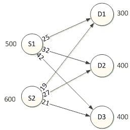 Solved management science the network diagram below cap 500 s1 600 s2 d1 300 d2 400 d3 400 ccuart Gallery