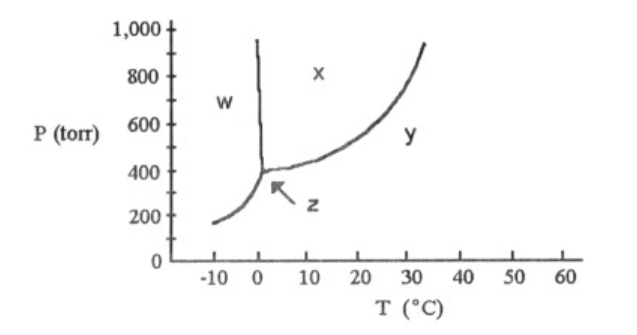 Solved According To The Phase Diagram Shown Above The No