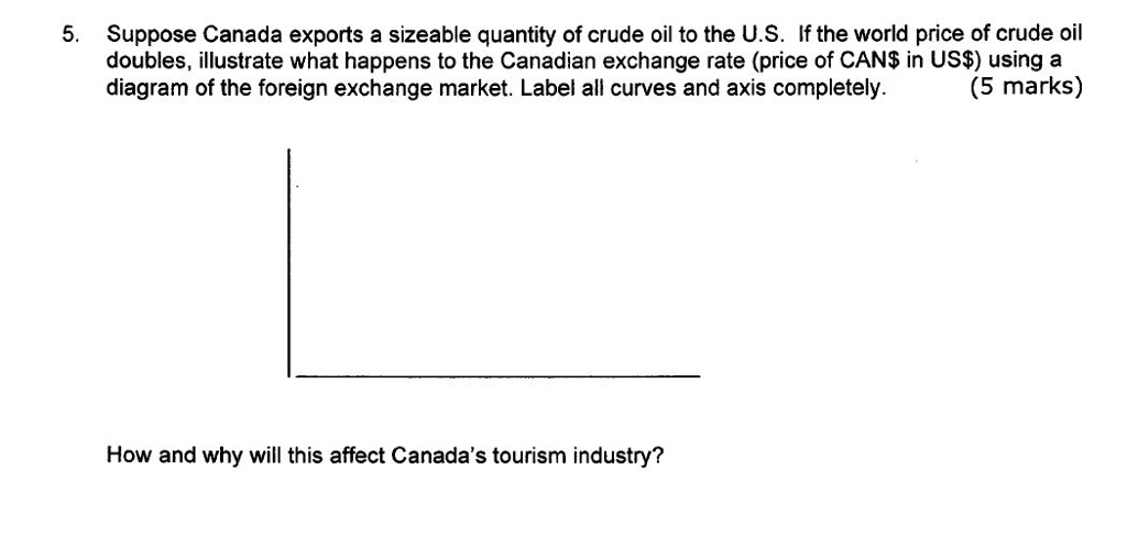 Solved Suppose Canada Exports A Sizeable Quantity Of Crud