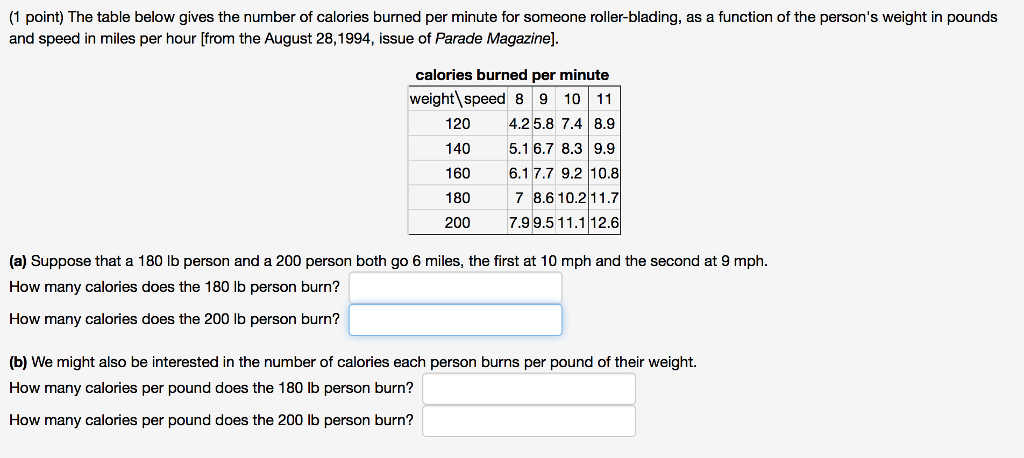 (1 point) The table below gives the number of calories burned per minute for