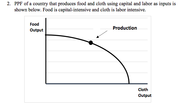 6a3d00c5d8e PPF of a country that produces food and cloth using capital and labor as
