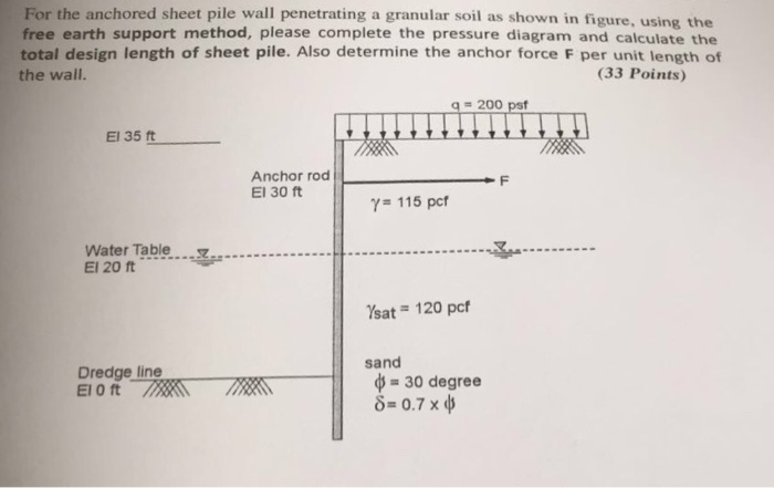 Solved: For The Anchored Sheet Pile Wall Penetrating A Gra