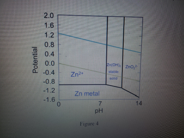 Solved the zinc pourbaix diagram is shown in figure below 4 7h 0 0628404826 2110000011 jellualod ccuart