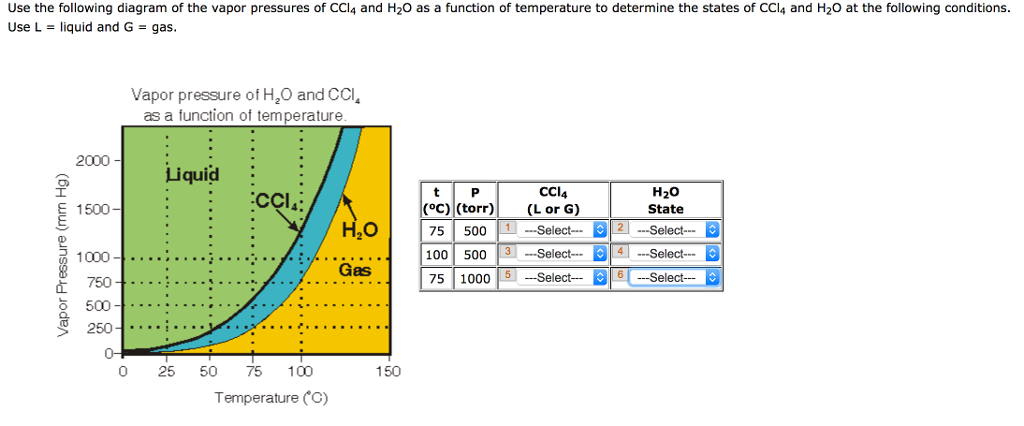 Solved  Use The Following Diagram Of The Vapor Pressures O