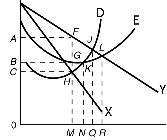 explanation of the oligopoly graph Game theory analysis has direct relevance to the study of the conduct and behaviour of firms in oligopolistic markets - for example the decisions that firms must take over pricing and levels of production, and also how much money to invest in research and development spending.