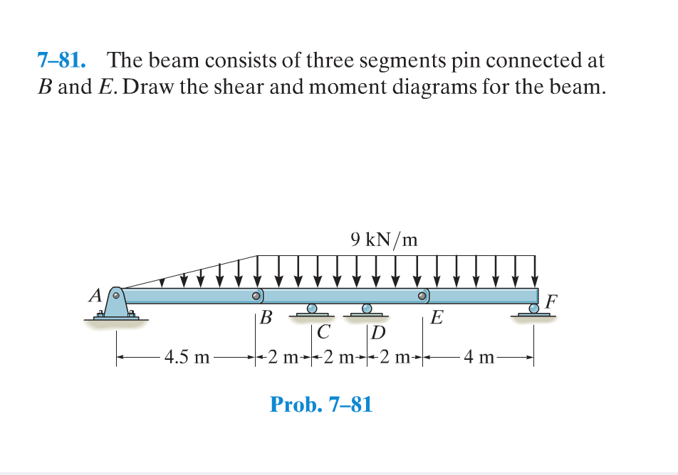 30 Draw The Shear Diagram For The Compound Beam Which Is