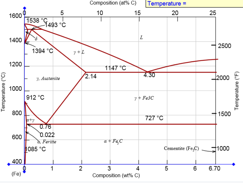 the iron-iron carbide phase diagram is shown composition (at% c)  temperature- 10 20 25 1600 1538 g493 c 2500