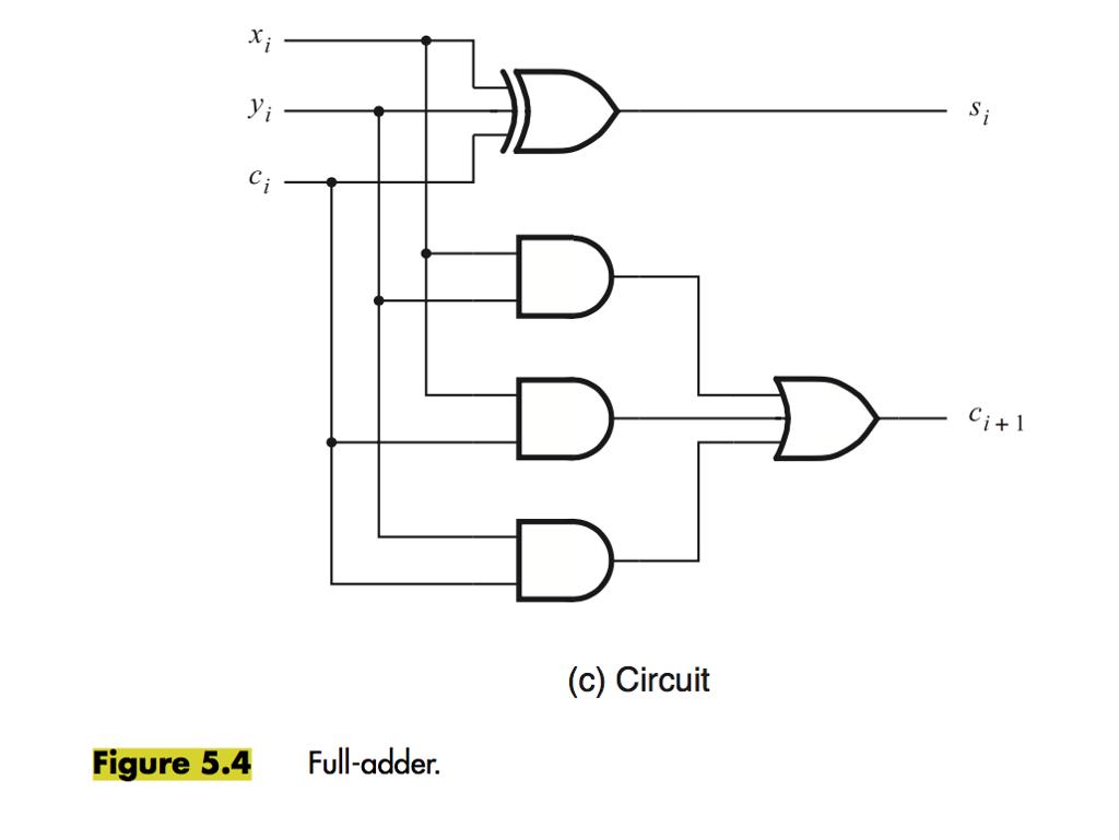 Solved Yi I 1 C Circuit Figure 54 Full Adder Diagram