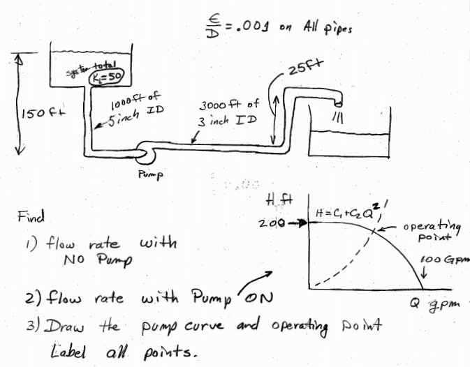 from the given diagram 1 find the flow rate with chegg com rh chegg com pump flow diagram radial flow pump diagram