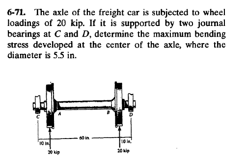 Solved: The Axle Of The Freight Car Is Subjected To Wheel