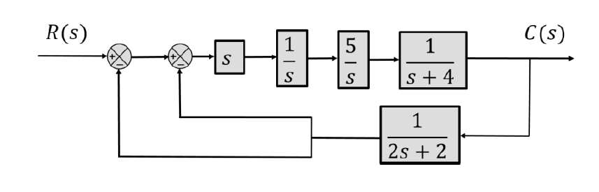 solved simplify the block diagram and show it as a feedba rh chegg com simulink block diagram state space Intro to State Space Block Diagram