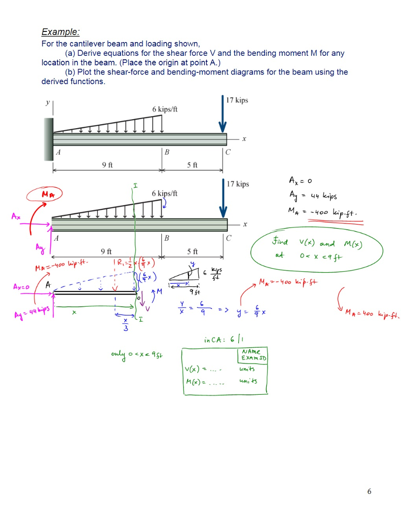 Example For the cantilever beam and loading shown, (a) Derive equations for  the