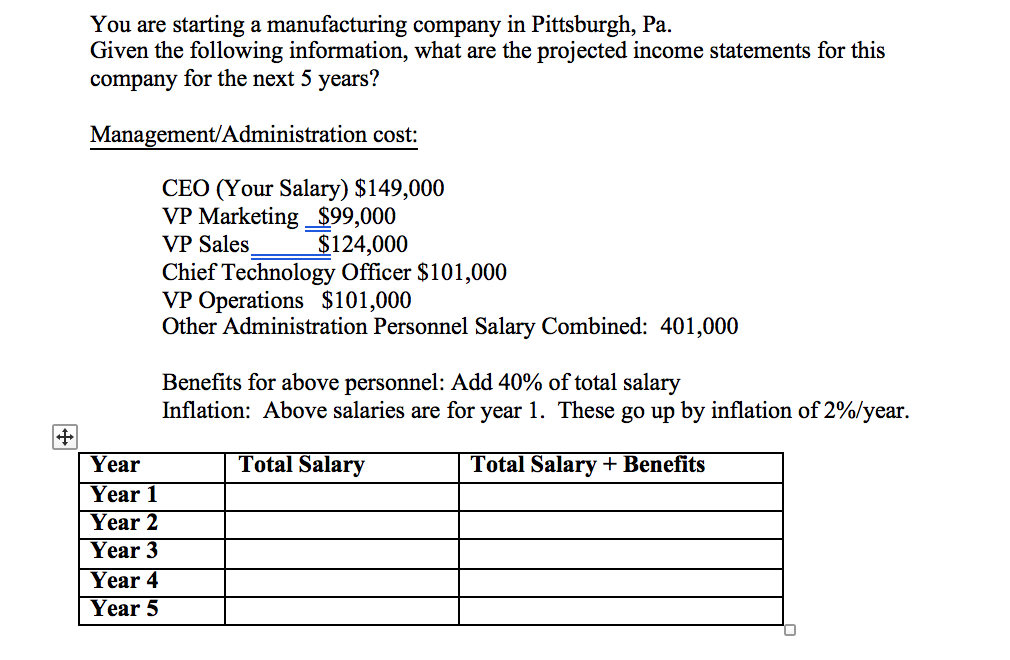 Solved: You Are Starting A Manufacturing Company In Pittsb
