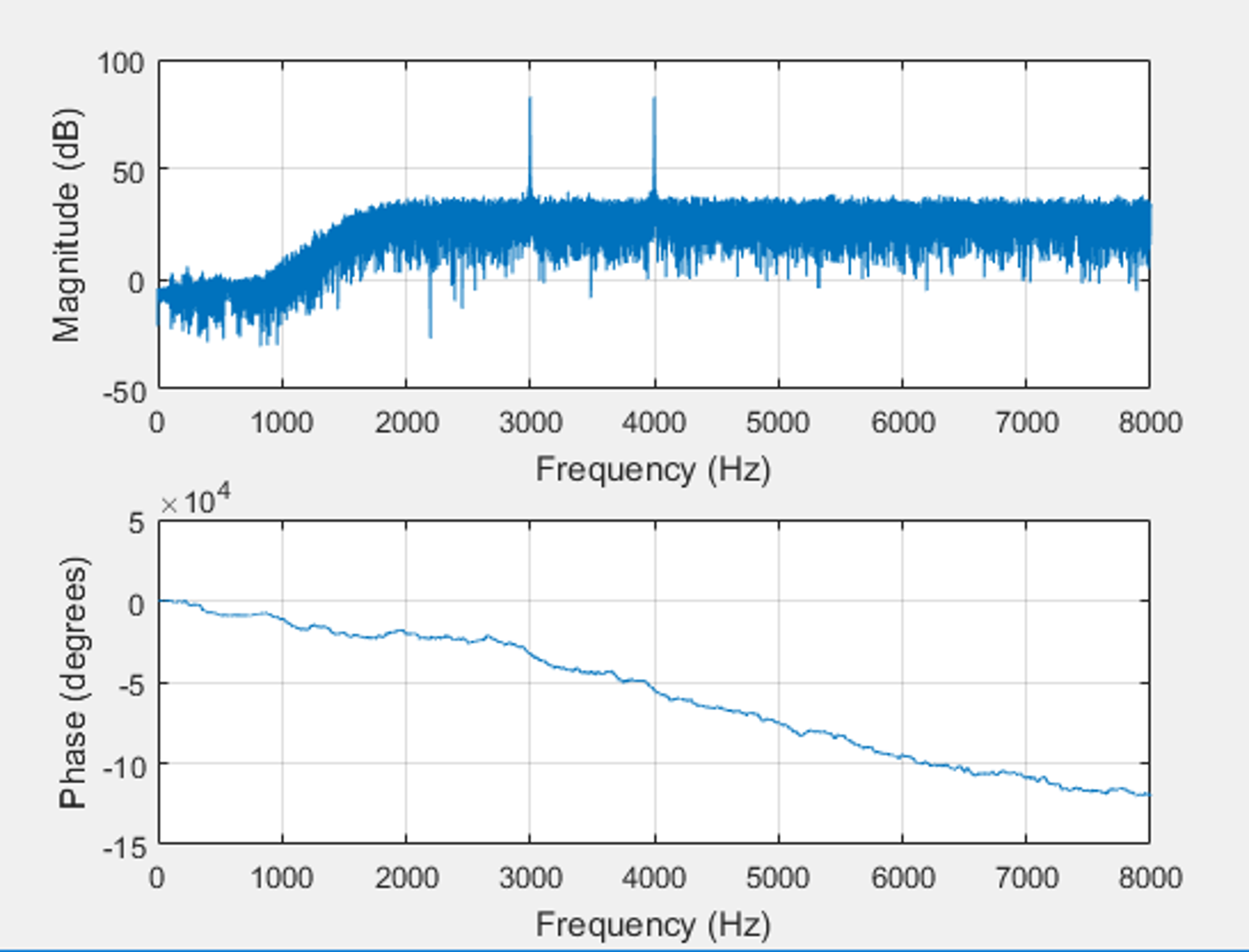 Solved: Problem Of Removing Noise From An Audio Signal Usi