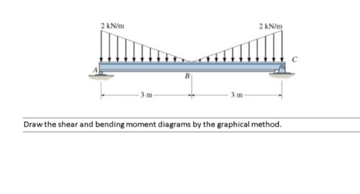 Wondrous Solved Draw The Shear And Bending Moment Diagrams By The Wiring Database Liteviha4X4Andersnl