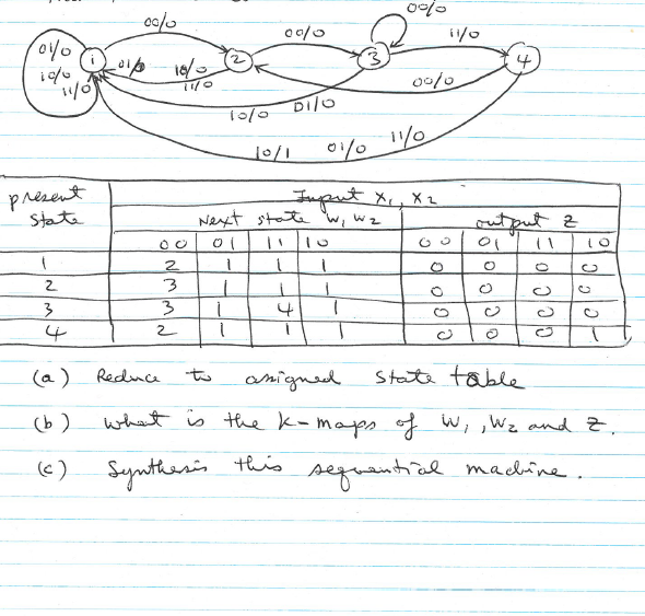 Solved given the following state diagram and state transi reduce to anigned state table what is the k map ccuart Images