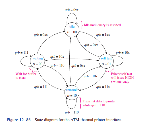 Solved See Example 12 30 The State Diagram For The Atm C
