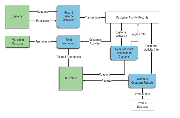Solved complete the data flow diagram dfd level 1 data coupons record customertransactions customer customer activity records purchasesactivities customer coupon info activities customer activities ccuart Gallery