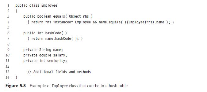 Solved Answer Must Be In Java Rehashing Requires Recomput