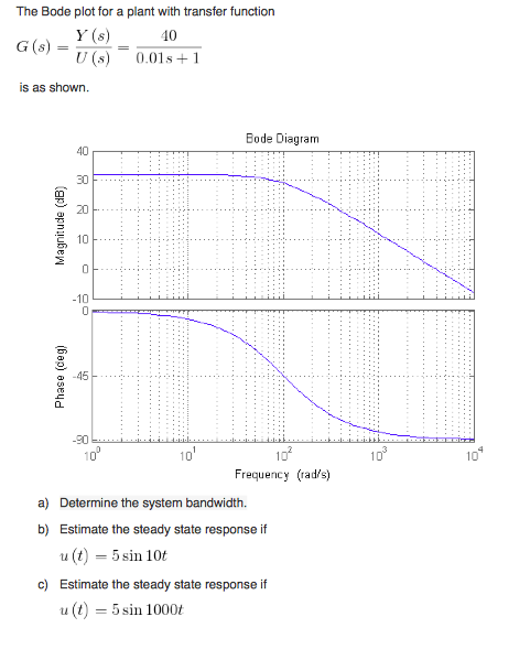 The Bode plot for a plant with transfer function