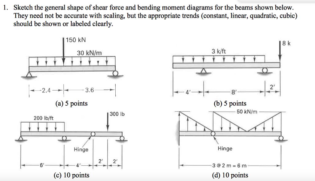solved 1 sketch the general shape of shear force and ben rh chegg com Simple Beam Moment Shear Diagram Shear and Moment Diagrams Cantilevers