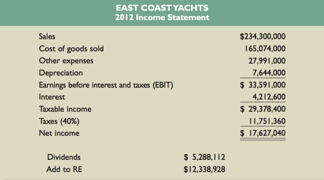mini case financing east coast yachts s expansion plans with a bond issue This may mean that east coast yachts is more efficient than the  east coast  yacht's expansion plans with a bond issue 1.
