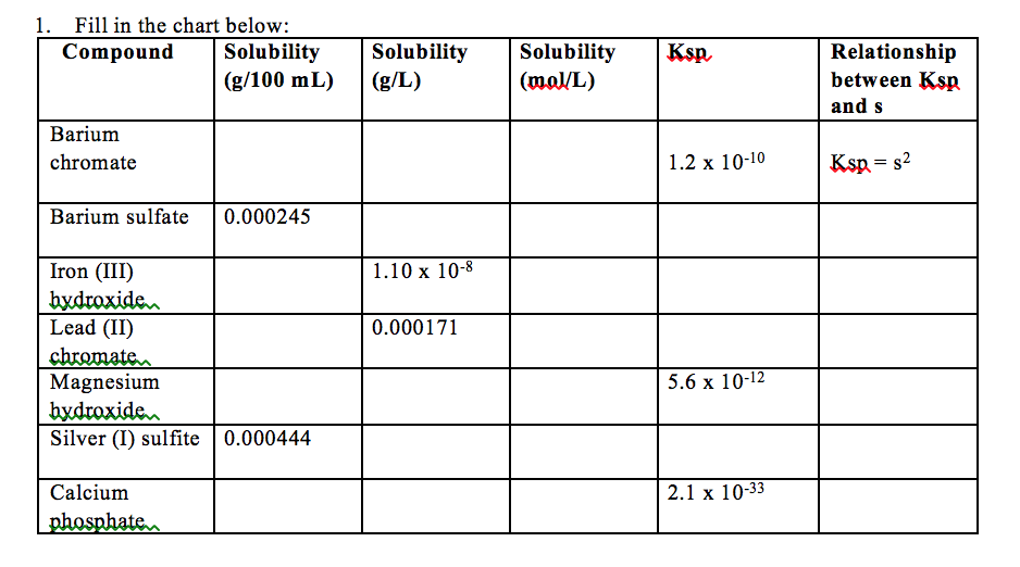 1. Fill In The Chart Below: Compound Solubility So... | Chegg.com