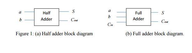 Excellent Solved Half Adder Block Diagram B Full Adder Block Diag Wiring Cloud Hisonuggs Outletorg