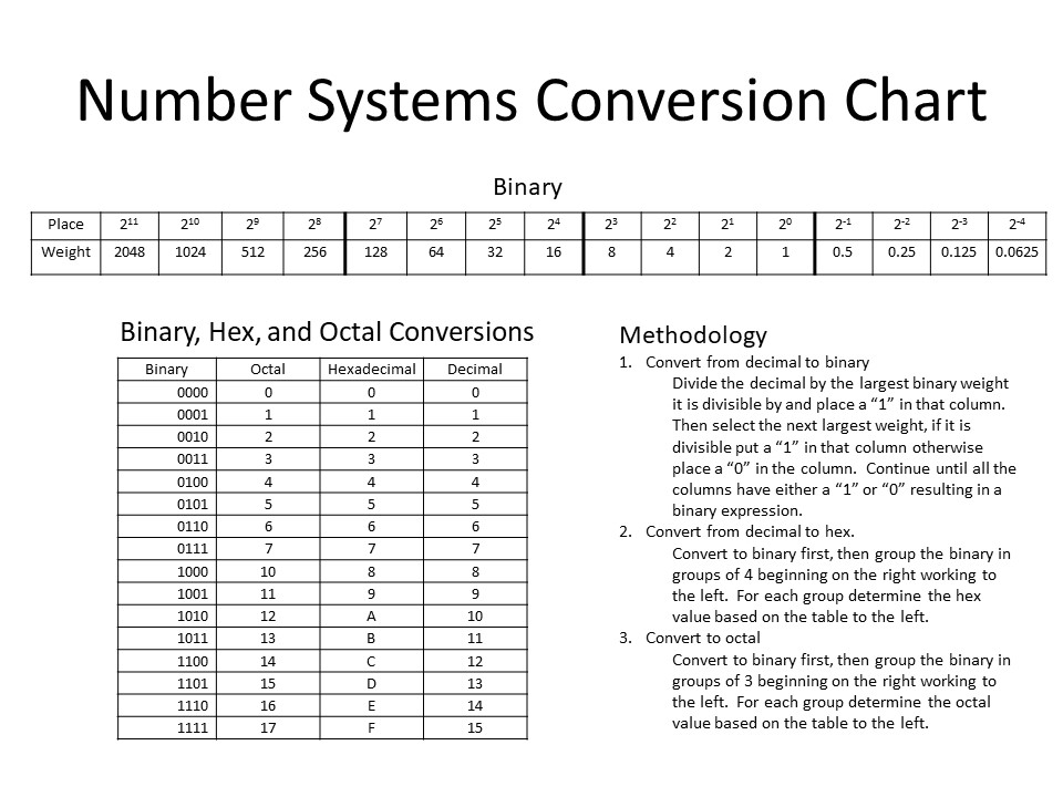 Solved number systems conversion chart place 24 24