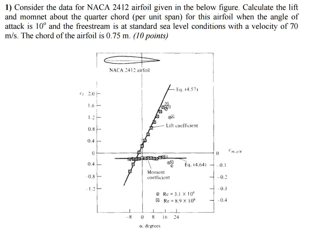 naca 2412 airfoil data pdf