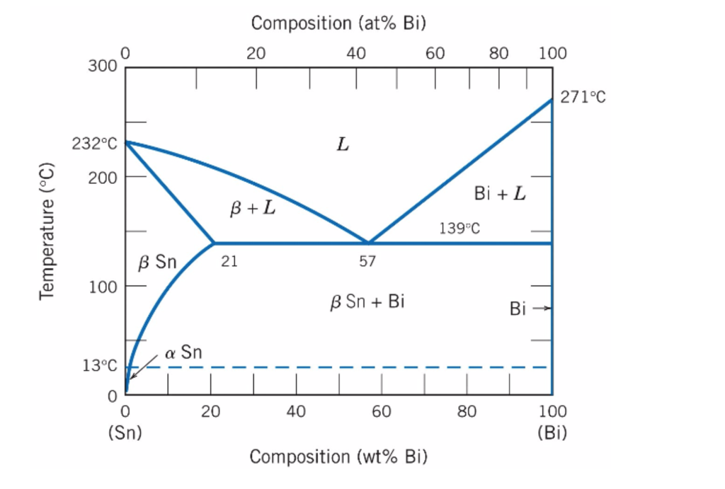 using the attached sn bi equilibrium phase diagram. Black Bedroom Furniture Sets. Home Design Ideas