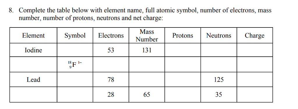 Solved Complete The Table Below With Element Name Full A