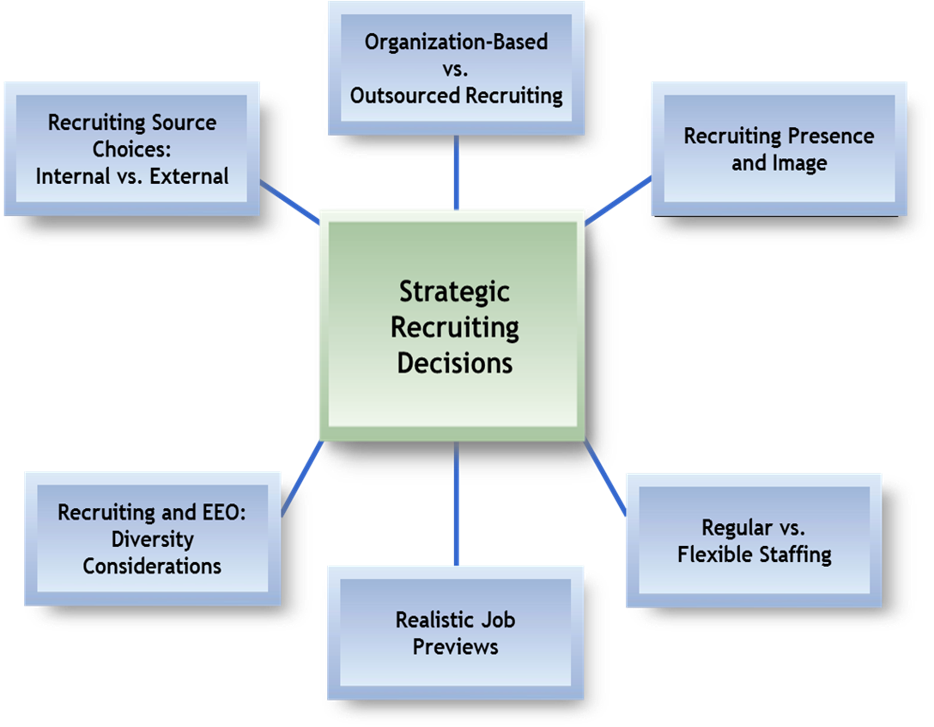 advantages and disadvantages of internal and external recruitment strategy Here are just five reasons why this can be an excellent recruitment strategy: internal recruitment is only promoting from within has definite advantages.