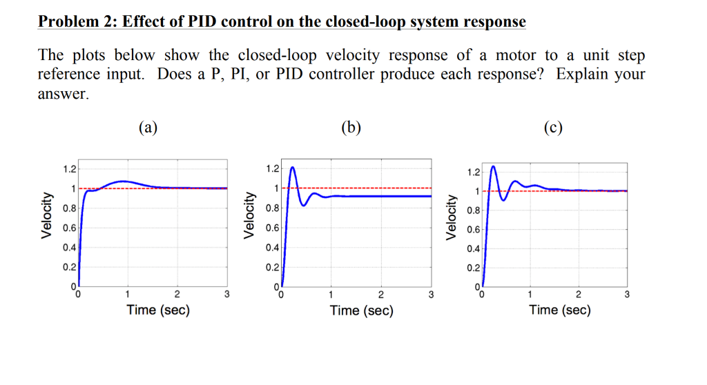 Solved Problem 2 Effect Of Pid Control On The Closed Loo