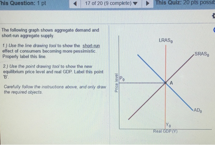 how to draw demand curve from equation