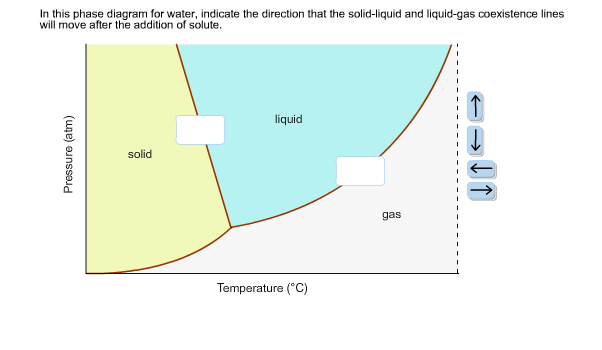 Solved in this phase diagram for water indicate the dire image for in this phase diagram for water indicate the direction that the solid ccuart Images