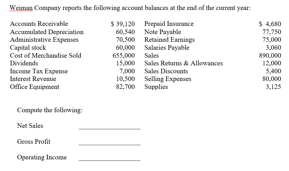 Accounting archive april 06 2017 chegg weiman company reports the following account balances at the end of the current year accounts fandeluxe Choice Image