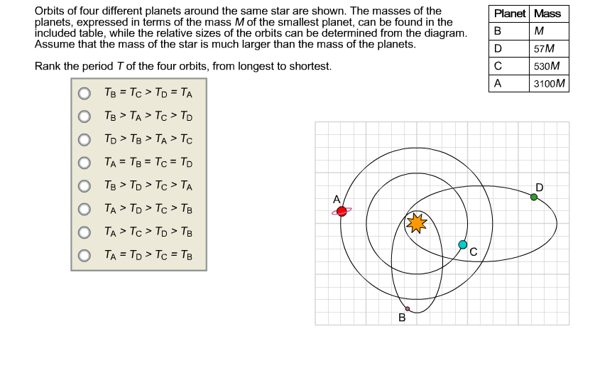 Orbits Of Four Different Planets Around The Same S ...