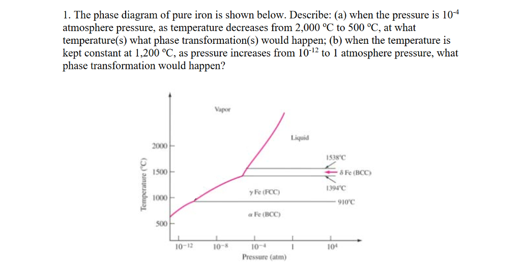 Solved 1 The Phase Diagram Of Pure Iron Is Shown Below