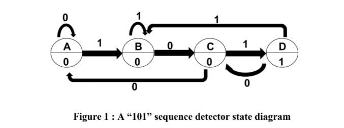 """1 Figure 1 : A """"101"""" sequence detector state diagram"""