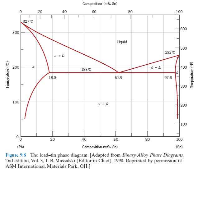 Phase diagram for tin lead alloy system trusted wiring diagram a explain the difference between atomic compositi chegg com rh chegg com lead alloy phase diagram magnesium phase diagram of lead and zinc alloy ccuart Choice Image