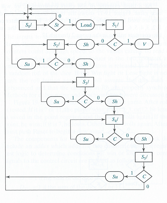 Solved complete the following timing diagram for the sm c complete the following timing diagram for the sm c ccuart Images