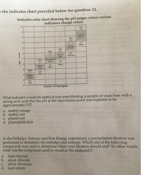 Solved The Indicator Chart Provided Below For Question 12