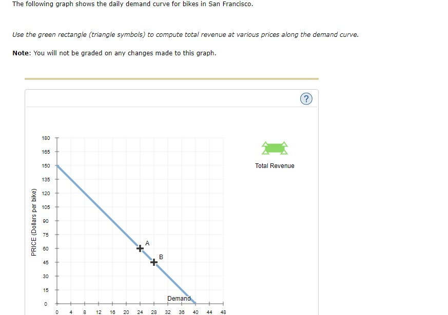Solved 6 Elasticity And Total Revenue The Following Grap