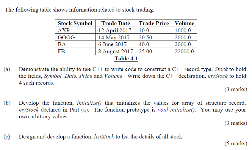 Solved The Following Table Shows Information Related To S