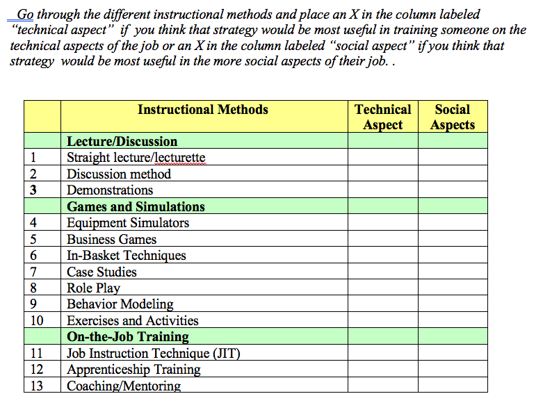 Solved Go Through The Different Instructional Methods And