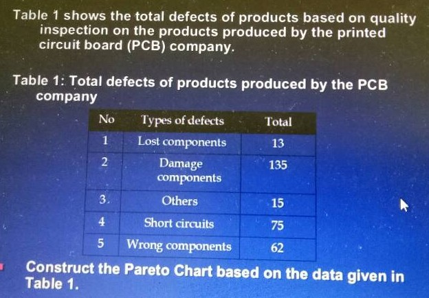 Solved: Table 1 Shows The Total Defects Of Products Based