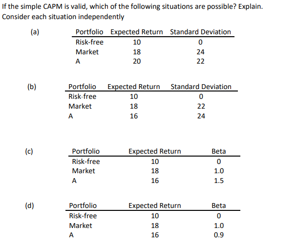 Solved If The Simple Capm Is Valid Which Of The Followin