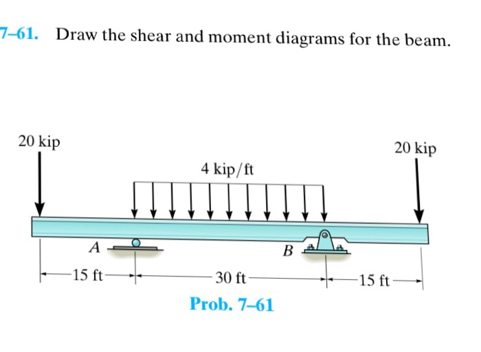 solved 7 61 draw the shear and moment diagrams for the b rh chegg com beam moment diagram reaction beam moment diagram reaction