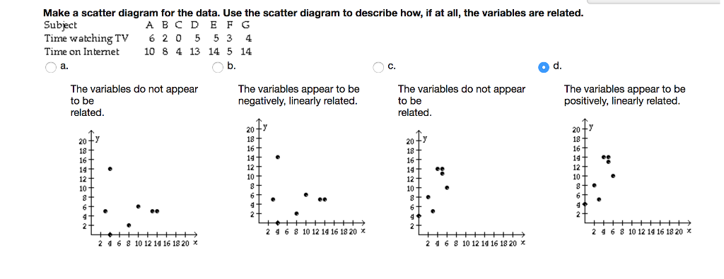 Solved make a scatter diagram for the data use the scatt make a scatter diagram for the data use the scatt ccuart Gallery
